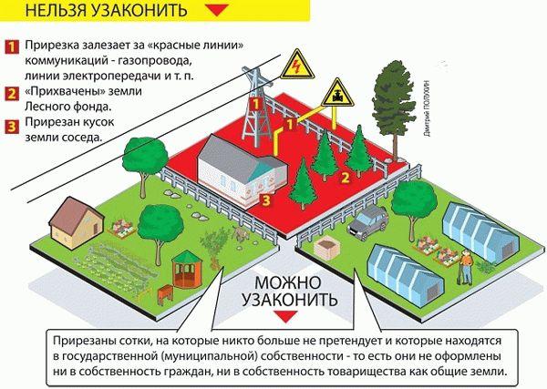 Составление заявления на перераспределение земельного участка в 2019 году