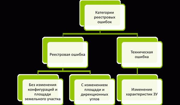 Как исправить кадастровую ошибку земельного участка в кадастровых сведениях в 2019 году